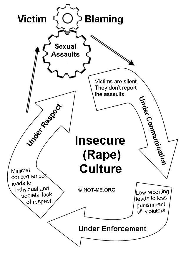 Victim Blaming and Rape Culture
