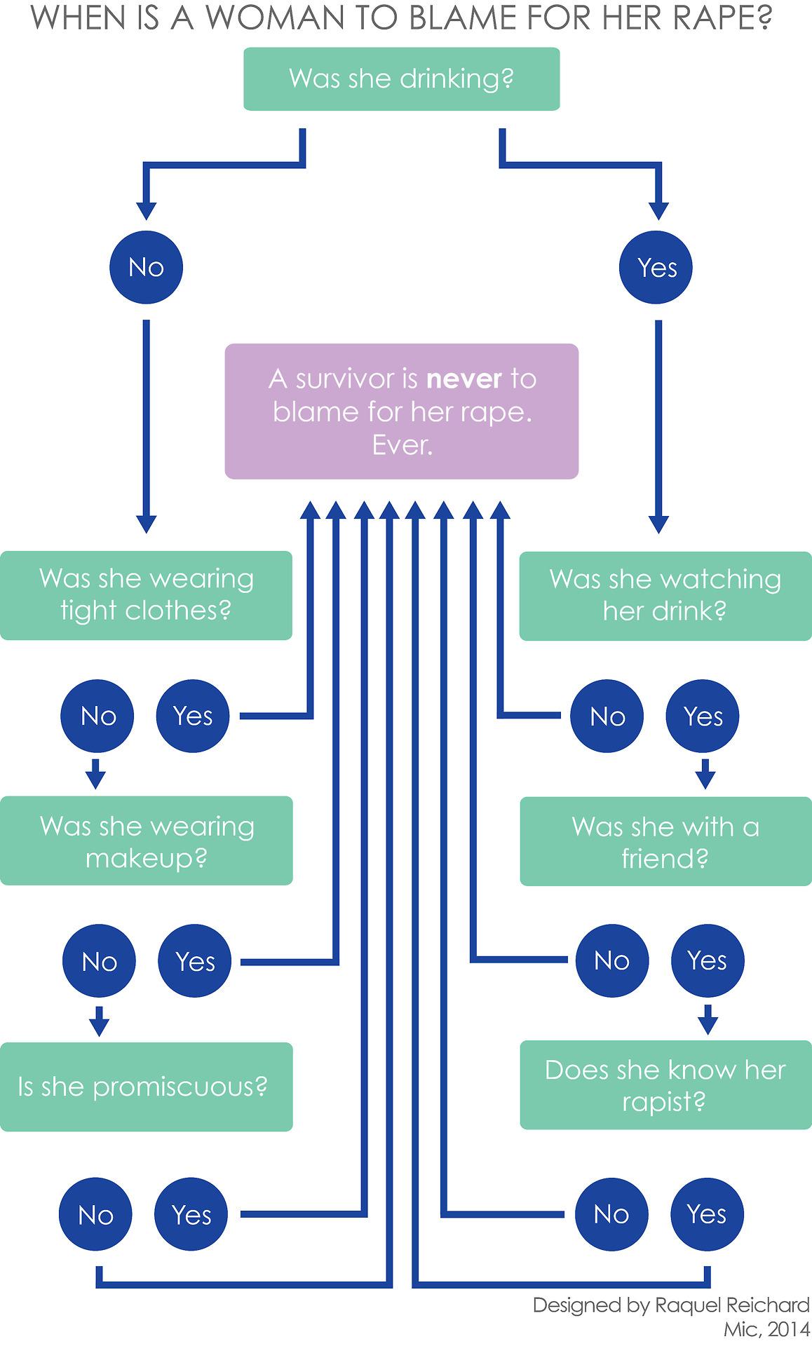 rape victim blaming infographic